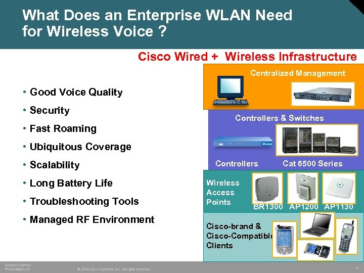 What Does an Enterprise WLAN Need for Wireless Voice ? Cisco Wired + Wireless