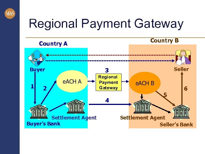 Regional Payment Gateway Country B Country A Buyer 1 Seller 3 e. ACH A