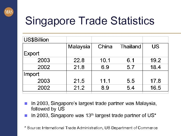 Singapore Trade Statistics In 2003, Singapore's largest trade partner was Malaysia, followed by US