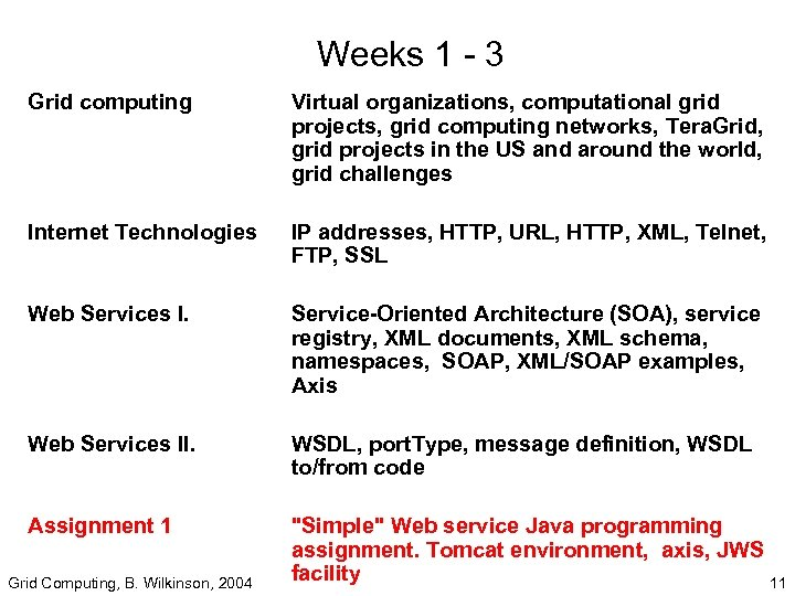 Weeks 1 - 3 Grid computing Internet Technologies Web Services II. Assignment 1 Grid