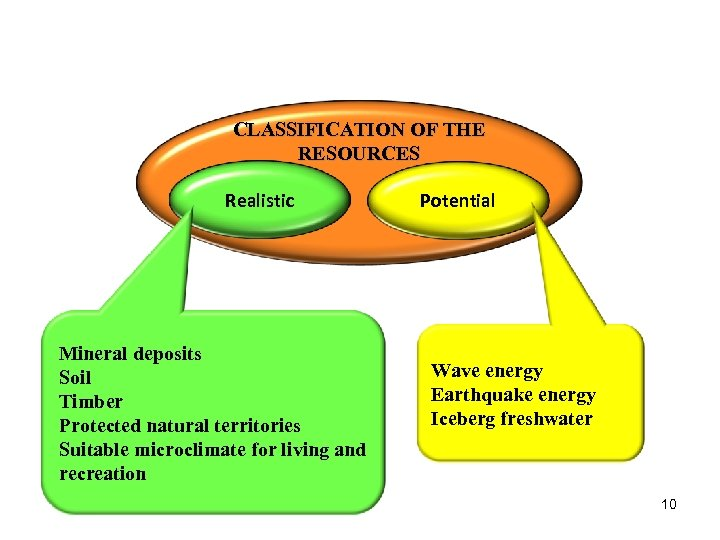 CLASSIFICATION OF THE RESOURCES Realistic Mineral deposits Soil Timber Protected natural territories Suitable microclimate
