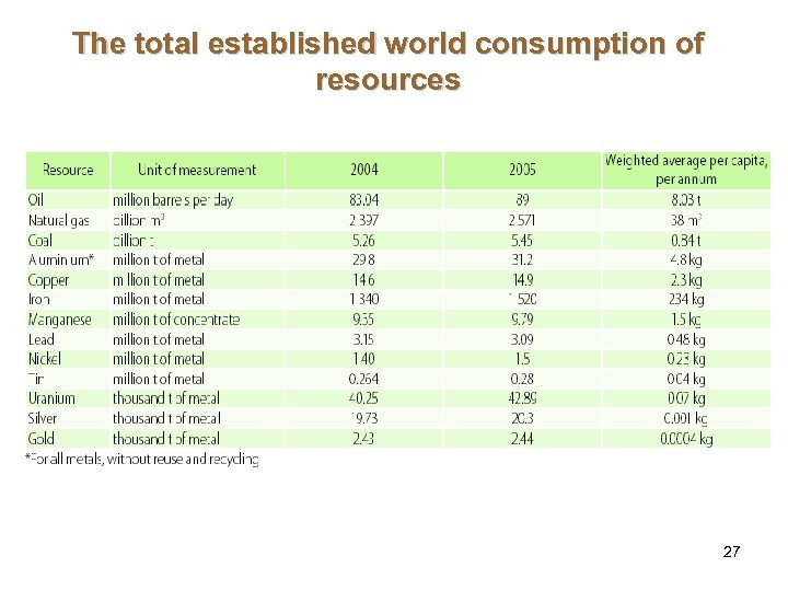 The total established world consumption of resources 27