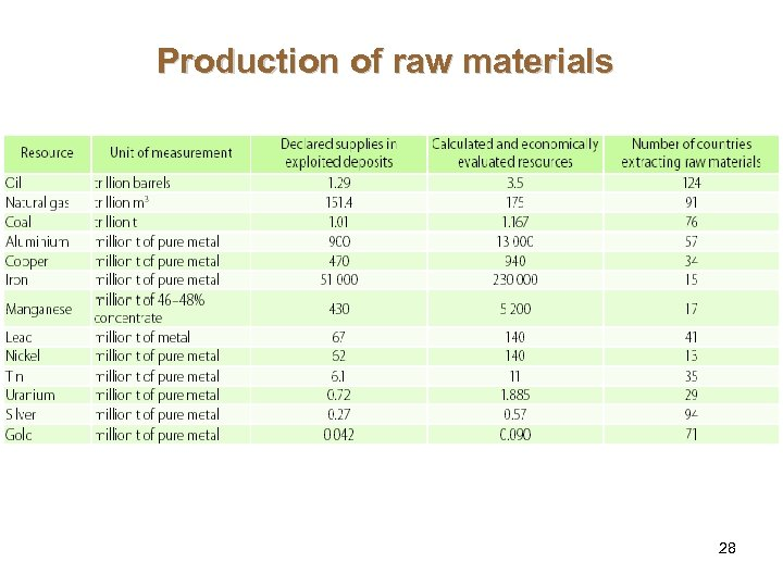 Production of raw materials 28