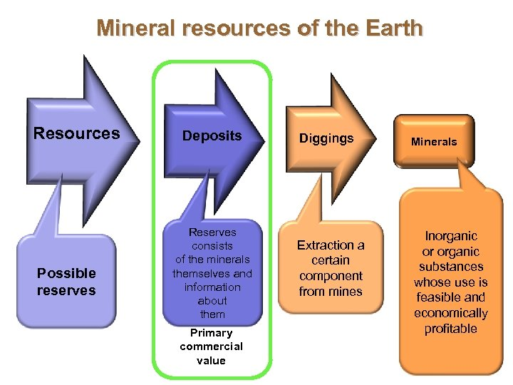 Mineral resources of the Earth Resources Possible reserves Deposits Reserves consists of the minerals