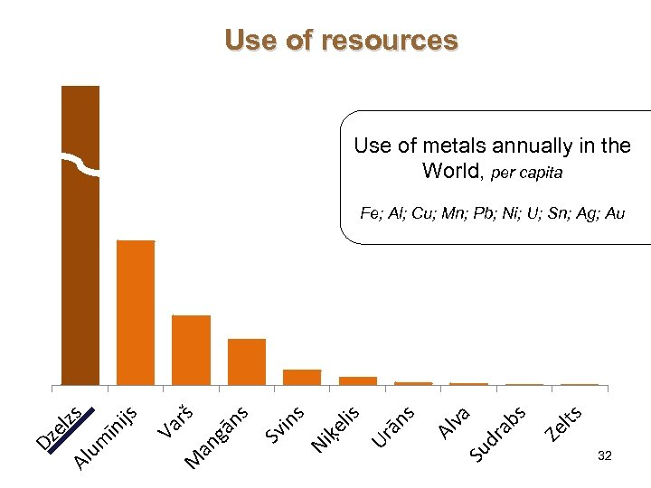 Use of resources Use of metals annually in the World, per capita lts Ze