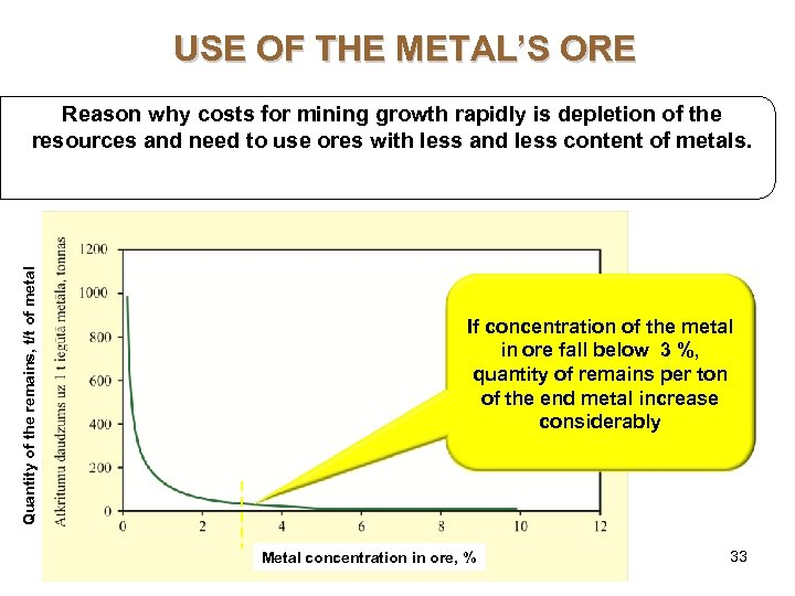 USE OF THE METAL'S ORE Quantity of the remains, t/t of metal Reason why