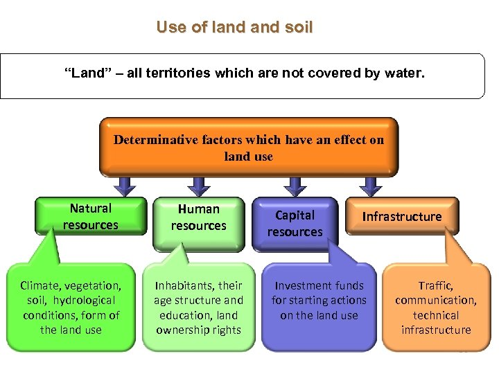 "Use of land soil ""Land"" – all territories which are not covered by water."