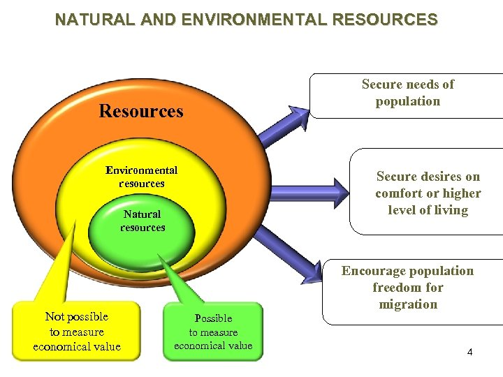 NATURAL AND ENVIRONMENTAL RESOURCES Resources Environmental resources Natural resources Not possible to measure economical