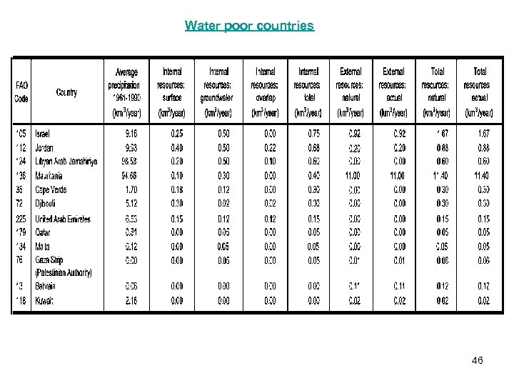 Water poor countries 46