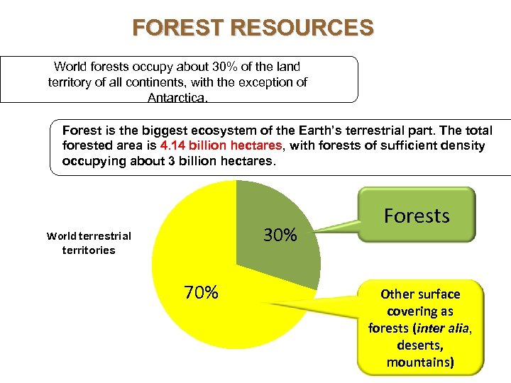 FOREST RESOURCES World forests occupy about 30% of the land territory of all continents,