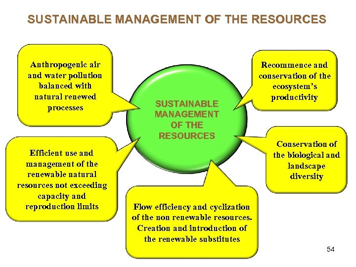 SUSTAINABLE MANAGEMENT OF THE RESOURCES Anthropogenic air and water pollution balanced with natural renewed