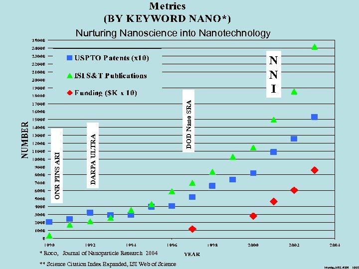 Nurturing Nanoscience into Nanotechnology DOD Nano SRA DARPA ULTRA ONR PINS ARI N N
