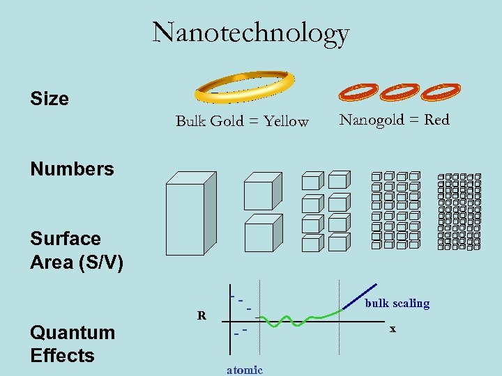 Nanotechnology Size Bulk Gold = Yellow Nanogold = Red Numbers Surface Area (S/V) Quantum