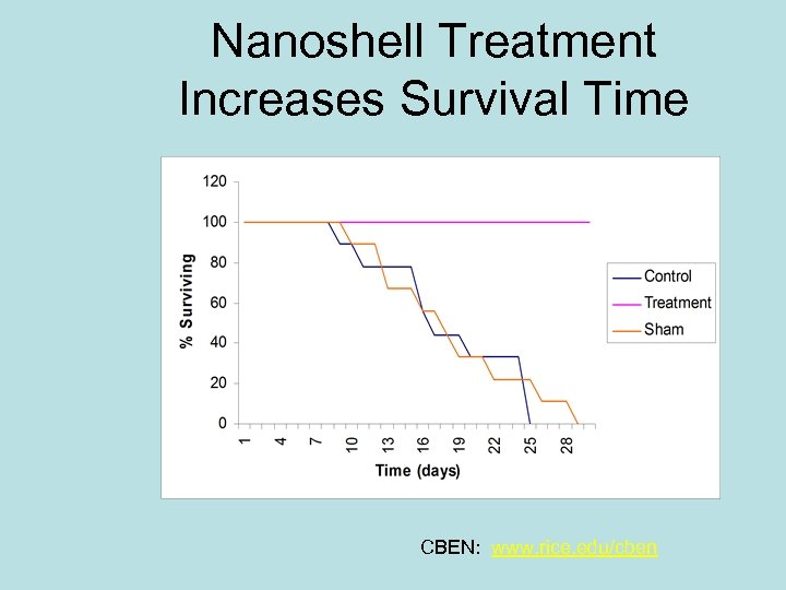 Nanoshell Treatment Increases Survival Time CBEN: www. rice. edu/cben