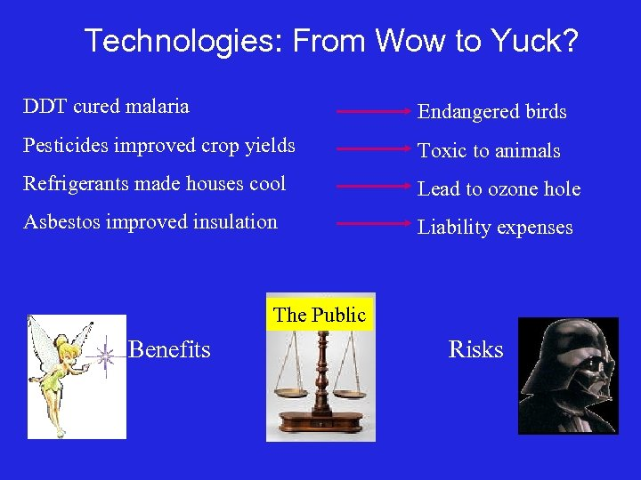 Technologies: From Wow to Yuck? DDT cured malaria Endangered birds Pesticides improved crop yields