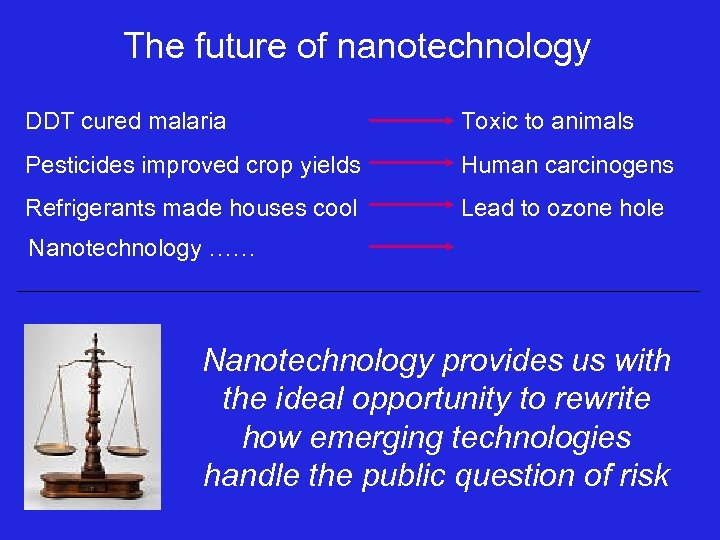 The future of nanotechnology DDT cured malaria Toxic to animals Pesticides improved crop yields