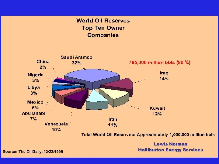 795, 000 million bbls (80 %) G 180 -Oil & Gas Lewis Norman Halliburton