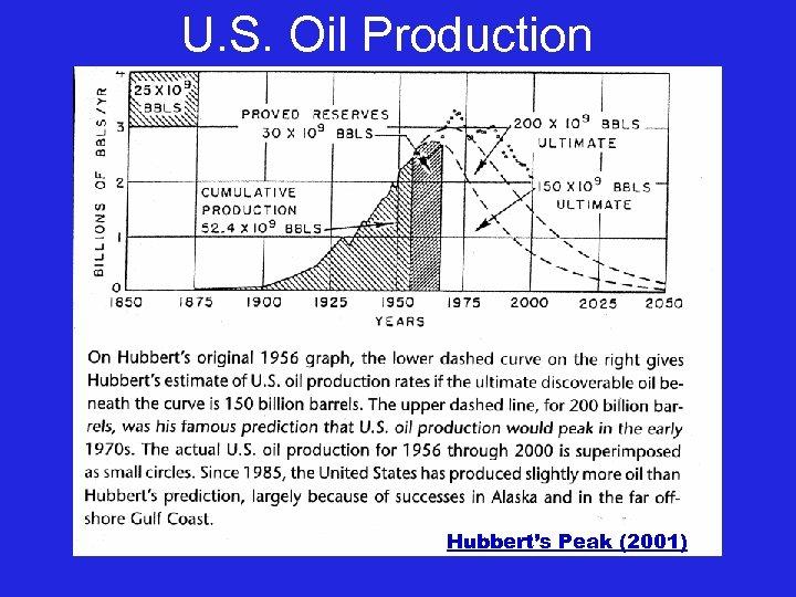 U. S. Oil Production Hubbert's Peak (2001)