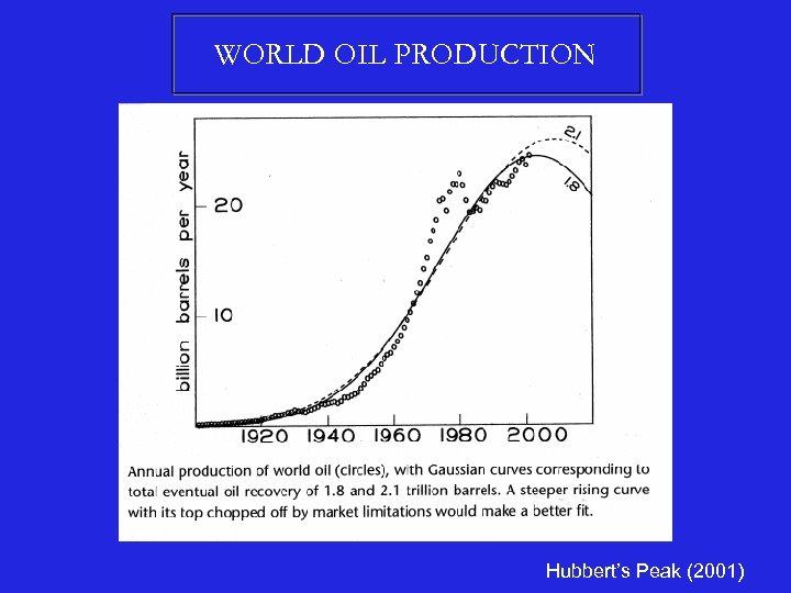 WORLD OIL PRODUCTION Hubbert's Peak (2001)