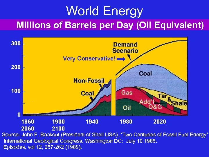 World Energy Millions of Barrels per Day (Oil Equivalent) 300 Very Conservative! 200 100