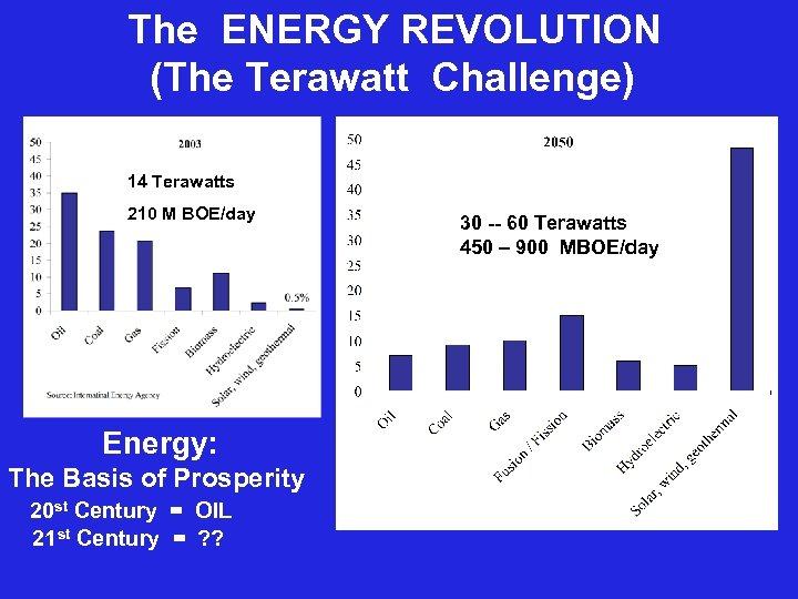 The ENERGY REVOLUTION (The Terawatt Challenge) 14 Terawatts 210 M BOE/day Energy: The Basis