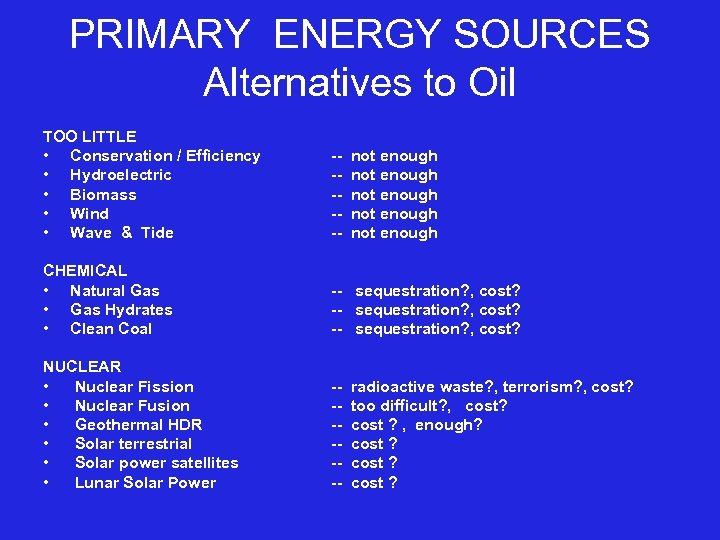 PRIMARY ENERGY SOURCES Alternatives to Oil TOO LITTLE • Conservation / Efficiency • Hydroelectric