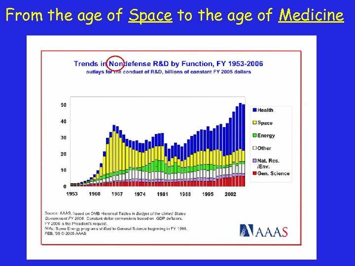 From the age of Space to the age of Medicine