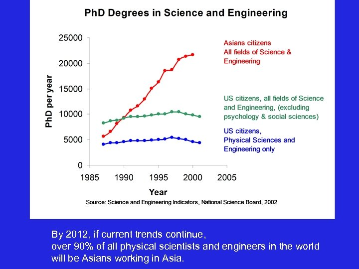 By 2012, if current trends continue, over 90% of all physical scientists and engineers