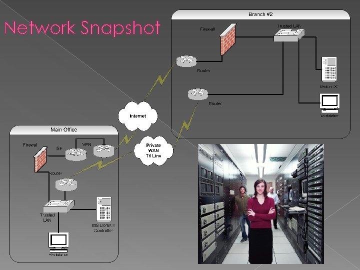 Network Snapshot