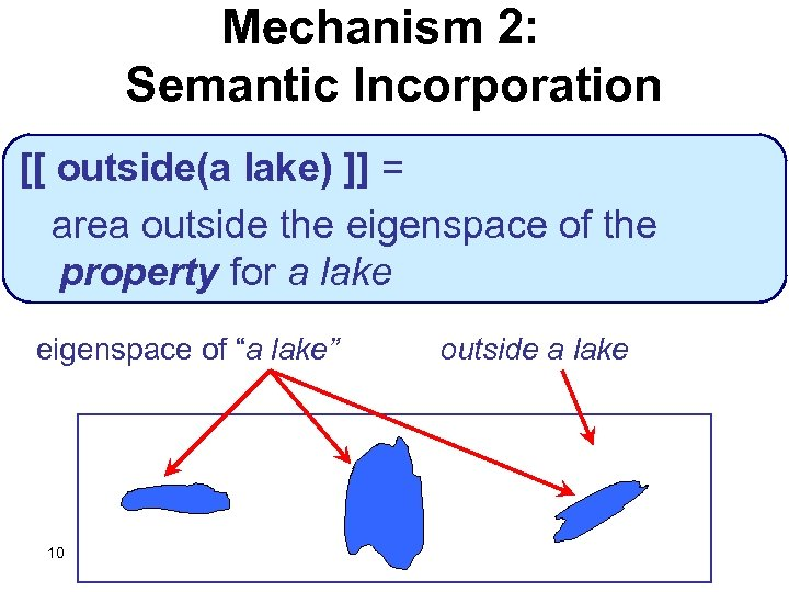 Mechanism 2: Semantic Incorporation [[ outside(a lake) ]] = area outside the eigenspace of