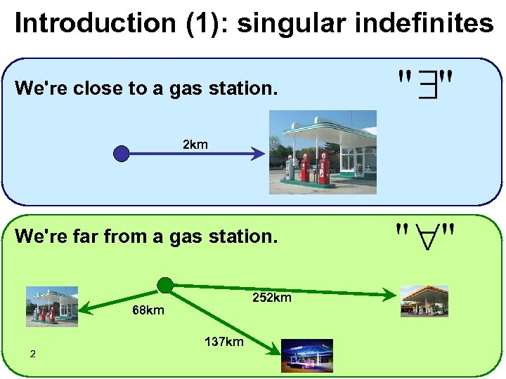 Introduction (1): singular indefinites We're close to a gas station. 2 km We're far