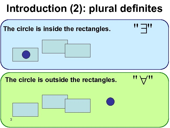 Introduction (2): plural definites The circle is inside the rectangles. The circle is outside