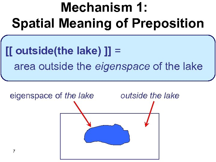Mechanism 1: Spatial Meaning of Preposition [[ outside(the lake) ]] = area outside the