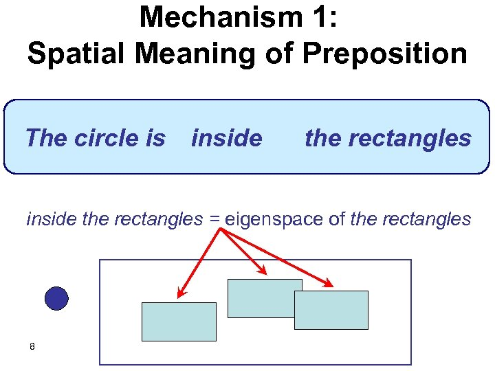 Mechanism 1: Spatial Meaning of Preposition The circle is inside the rectangles = eigenspace