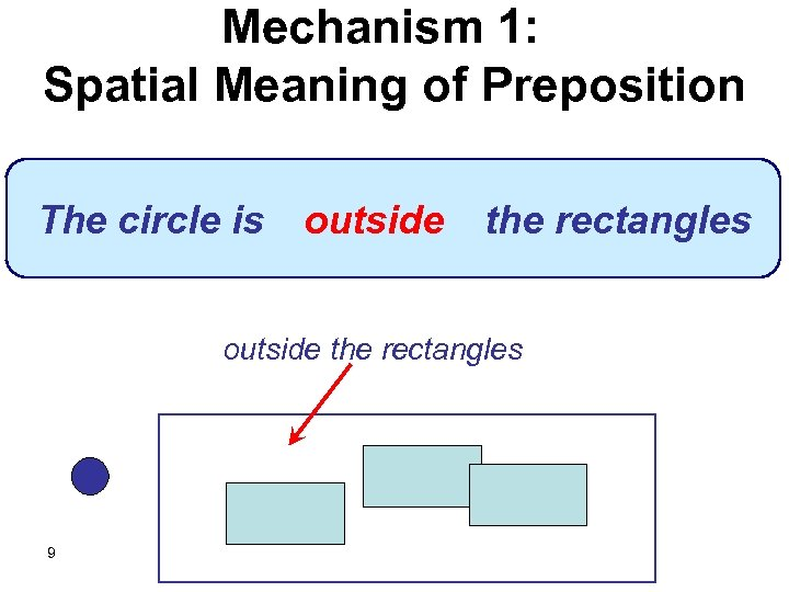 Mechanism 1: Spatial Meaning of Preposition The circle is outside the rectangles 9