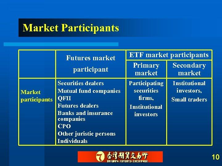 Market Participants Futures market participant Securities dealers Mutual fund companies Market participants QFII Futures
