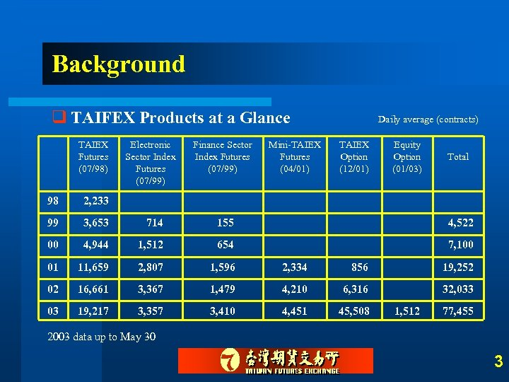 Background q TAIFEX Products at a Glance TAIEX Futures (07/98) Electronic Sector Index Futures