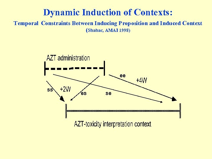 Dynamic Induction of Contexts: Temporal Constraints Between Inducing Proposition and Induced Context (Shahar, AMAI