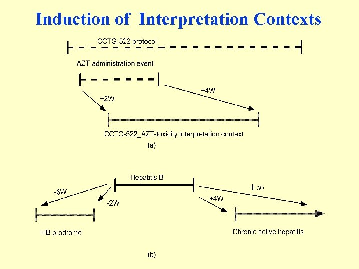 Induction of Interpretation Contexts