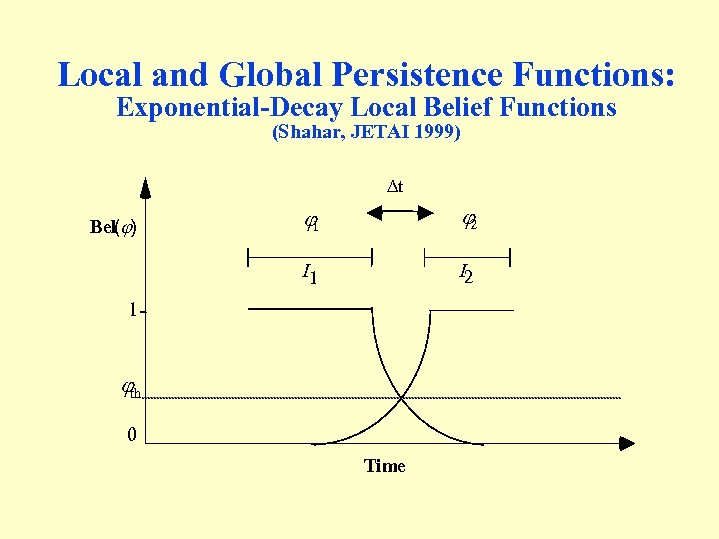 Local and Global Persistence Functions: Exponential-Decay Local Belief Functions (Shahar, JETAI 1999) t j