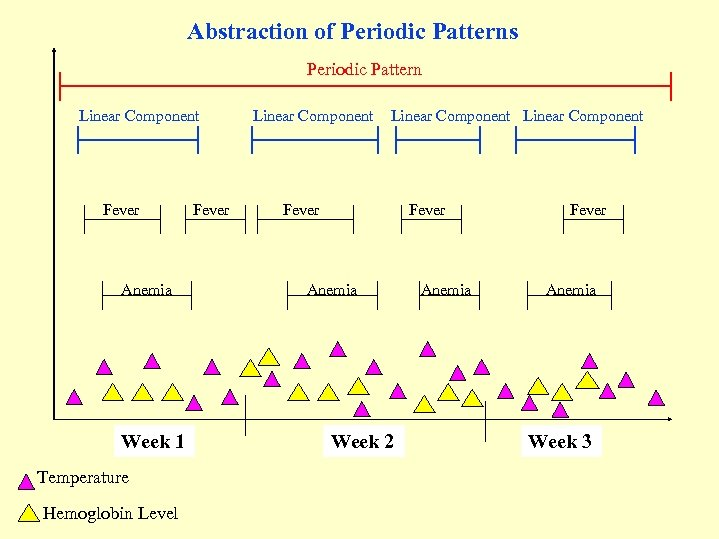 Abstraction of Periodic Patterns Periodic Pattern Linear Component Fever Anemia Week 1 Temperature Hemoglobin