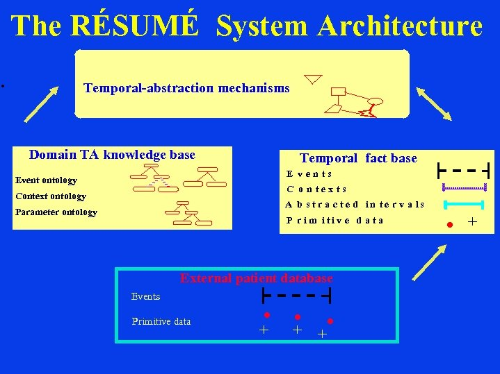 The RÉSUMÉ System Architecture. Temporal-abstraction mechanisms Domain TA knowledge base Temporal fact base E