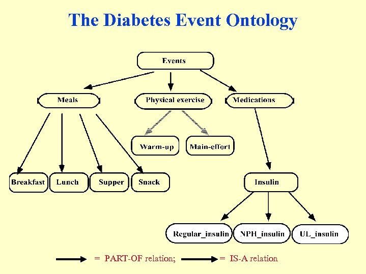 The Diabetes Event Ontology = PART-OF relation; = IS-A relation
