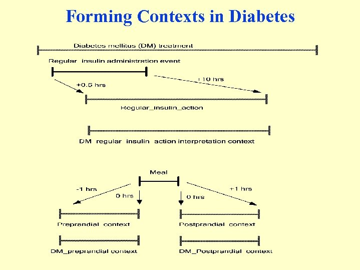 Forming Contexts in Diabetes