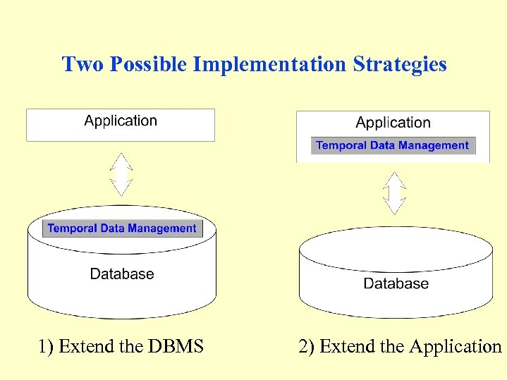 Two Possible Implementation Strategies 1) Extend the DBMS 2) Extend the Application
