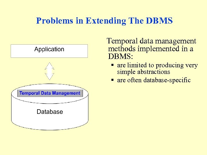 Problems in Extending The DBMS Temporal data management methods implemented in a DBMS: §