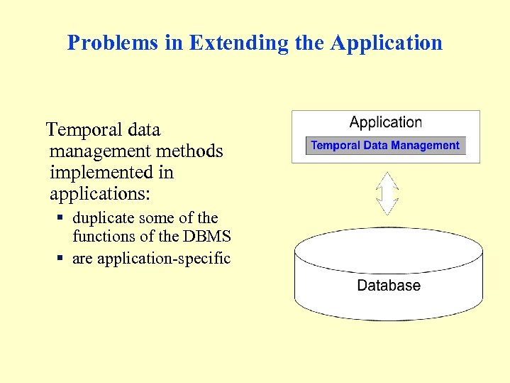 Problems in Extending the Application Temporal data management methods implemented in applications: § duplicate