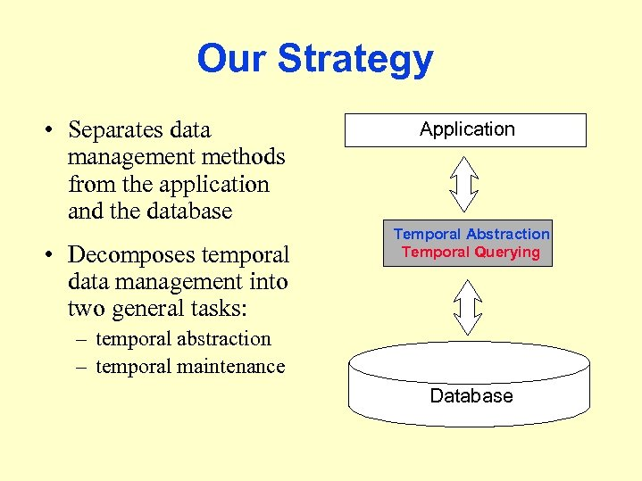 Our Strategy • Separates data management methods from the application and the database •