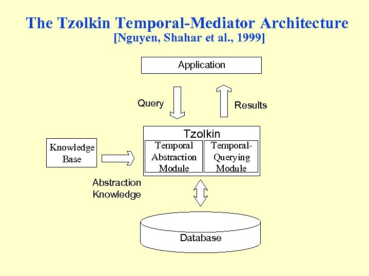 The Tzolkin Temporal-Mediator Architecture [Nguyen, Shahar et al. , 1999] Application Query Results Tzolkin