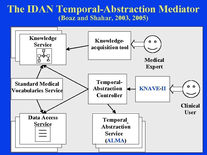 The IDAN Temporal-Abstraction Mediator (Boaz and Shahar, 2003, 2005) Knowledge Service Knowledgeacquisition tool Medical